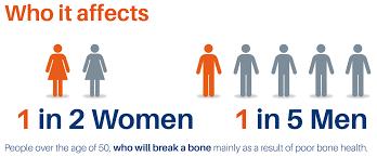 osteoporosis-epidemiology